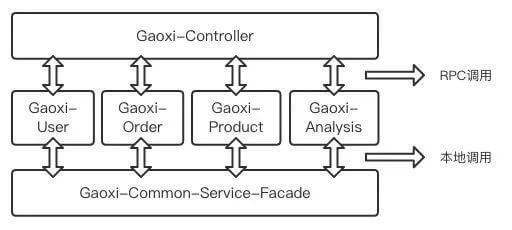 手把手教你搭建一套可自动化构建的微服务框架-EricGG个人博客