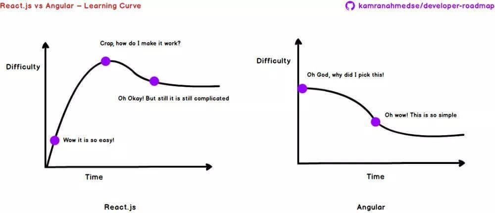 现代前端开发路线图:从零开始,一步步成为前端工程师-EricGG个人博客
